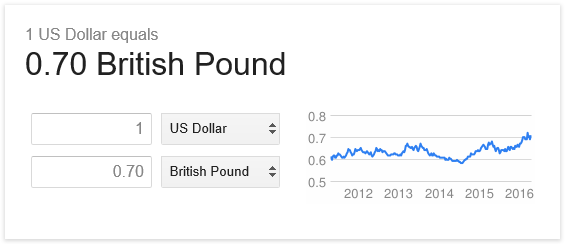 1 Dollar Equals 0.7 Pounds